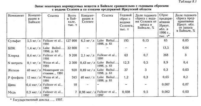 загрязнения озера Байкал.